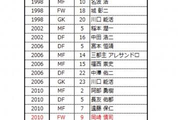 ワールドカップまでの5日間をめいっぱい楽しむために 過去4大会のデータから浮かび上がる日本代表のW杯初戦のスタメンは?