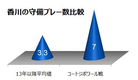 表4香川守備