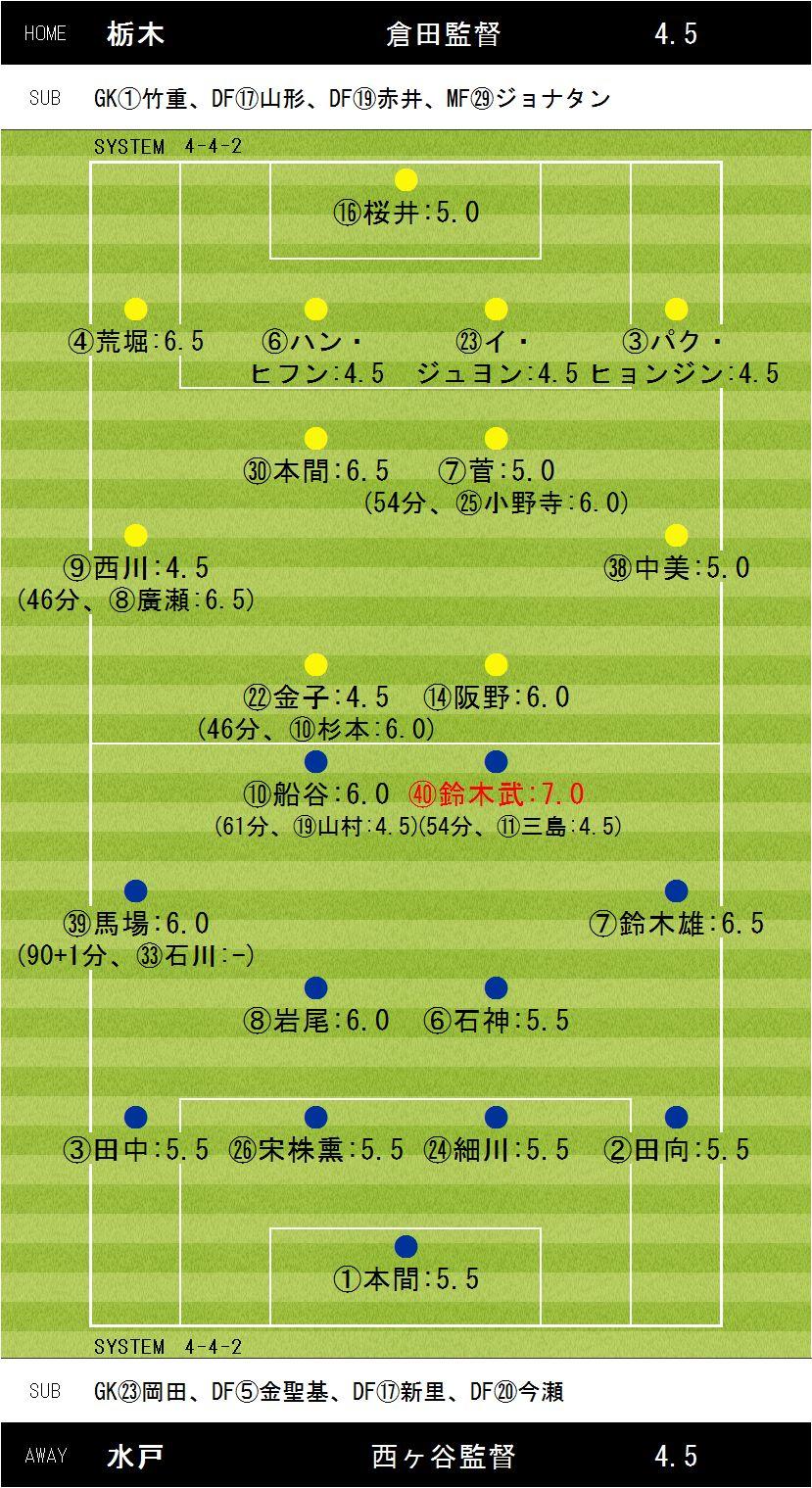 第32節栃木×水戸