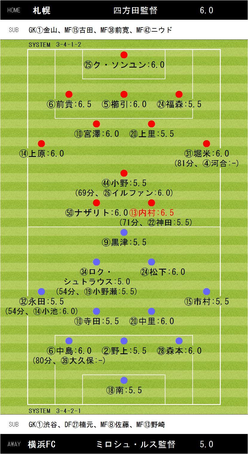 第31節札幌×横浜FC
