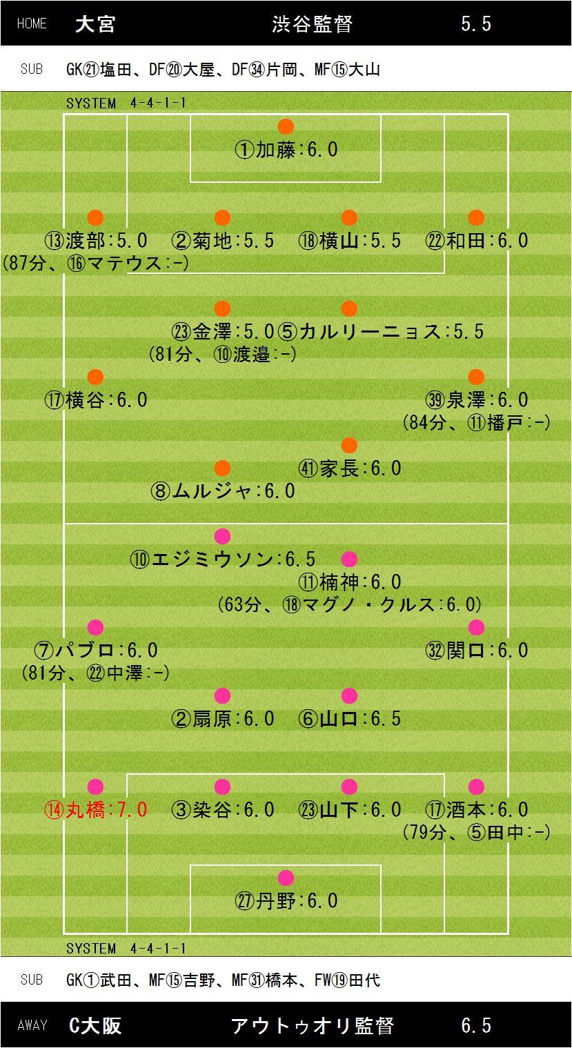 第32節大宮×C大阪