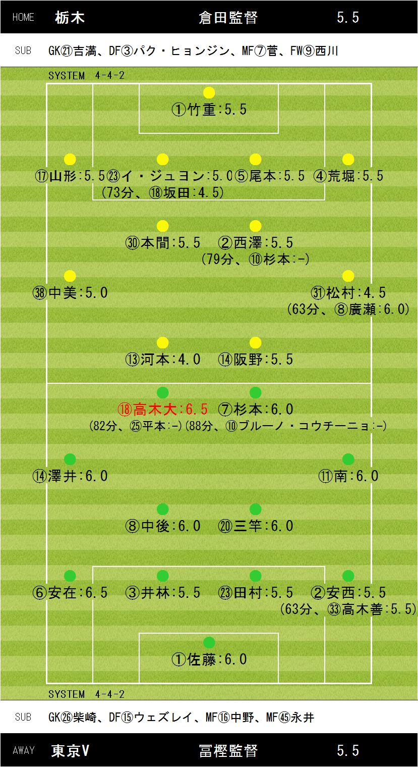 第38節栃木×東京V