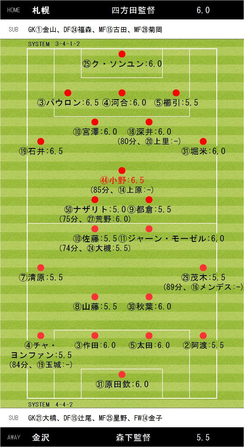 第36節札幌×金沢