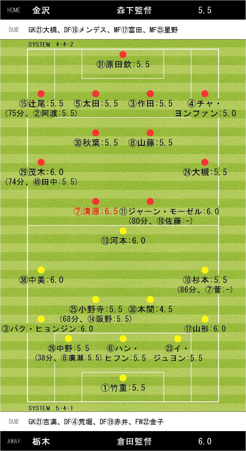 第35節金沢×栃木