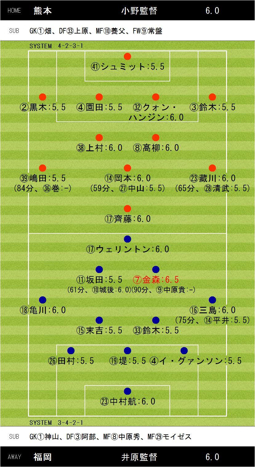 第33節熊本×福岡