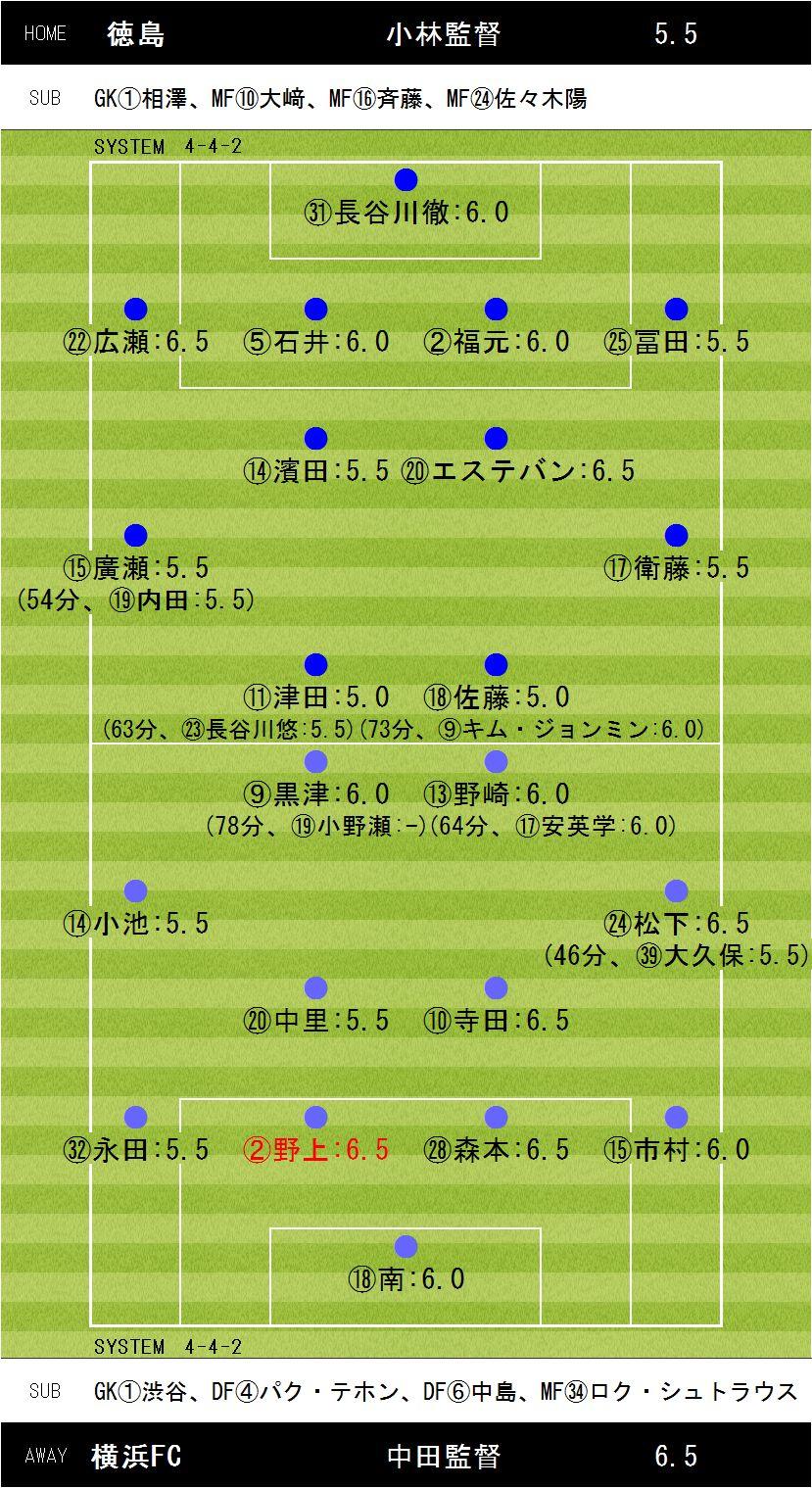 第33節徳島×横浜FC
