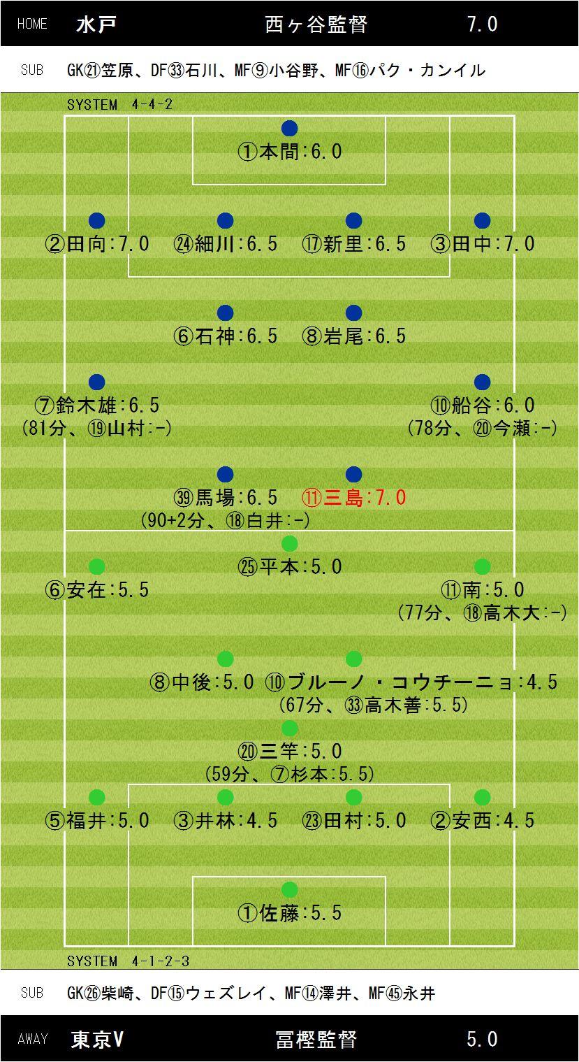 第37節水戸×東京V