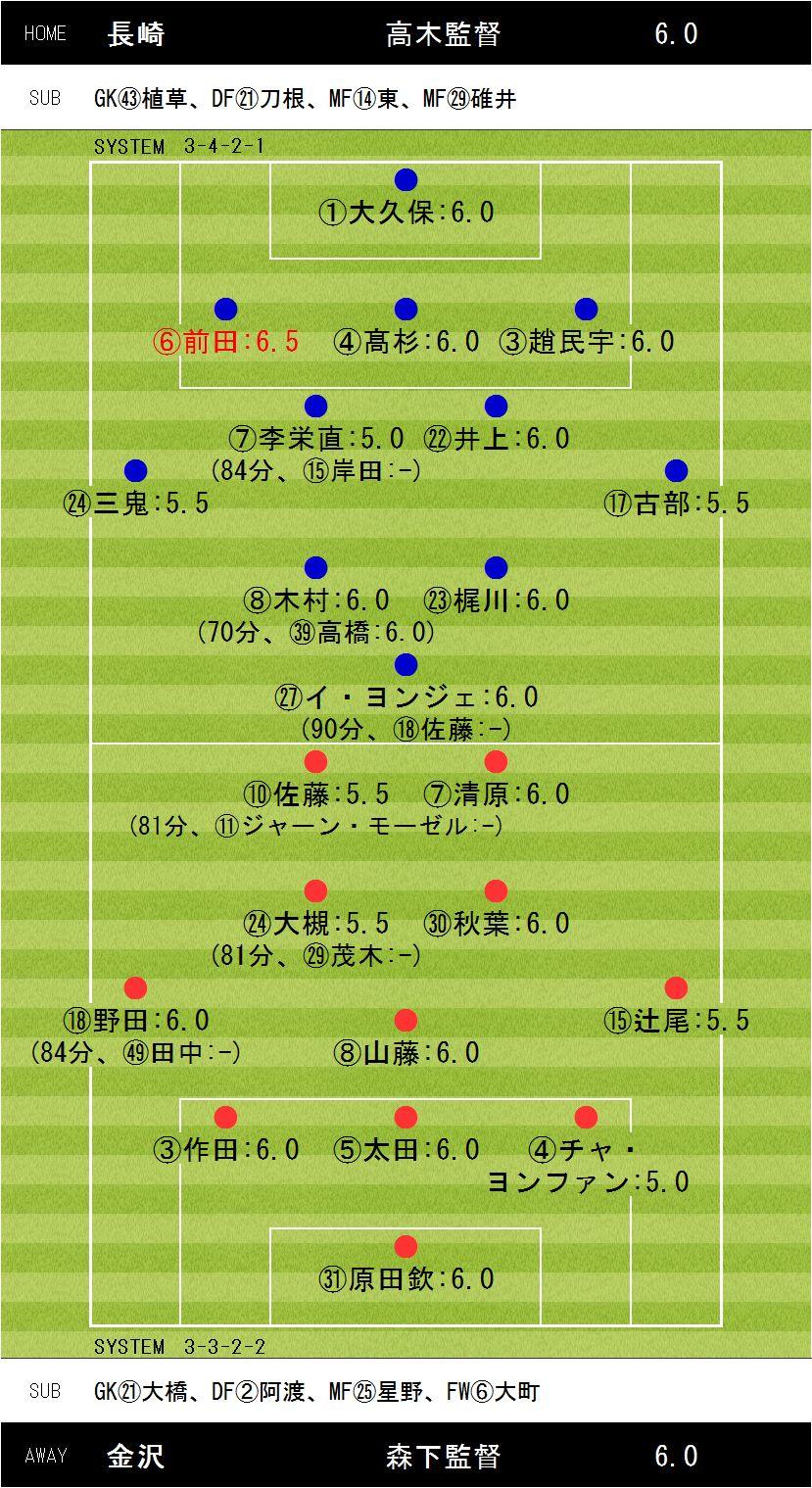 第33節長崎×金沢
