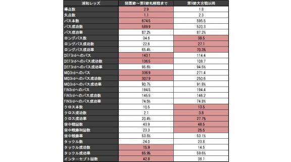 """データで見る浦和""""崩壊""""の要因 「さいたまダービー敗戦後」に激減した数値とは"""