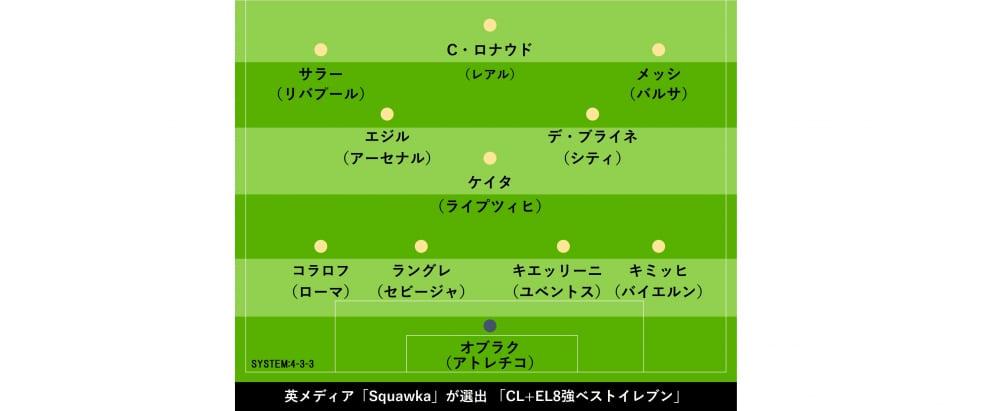 英サッカー専門メディア「Squawka」が「CL+EL8強ベストイレブン」を選出【画像:Football ZONE web】