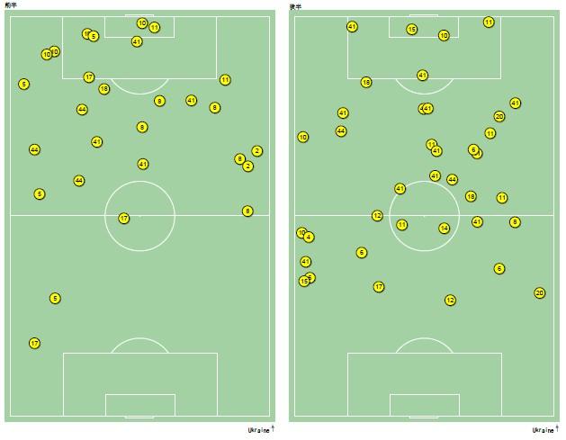ウクライナがボールを失った位置【データ提供:Instat】