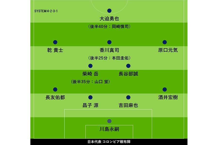 日本代表のコロンビア戦布陣【写真:Football ZONE web】
