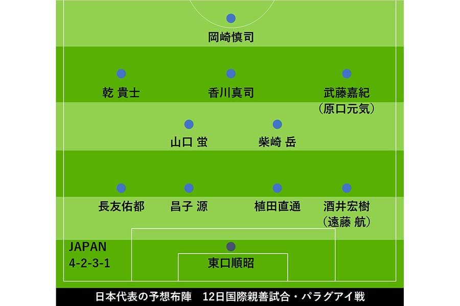 パラグアイ戦の日本代表予想スタメン【画像:Football ZONE web】