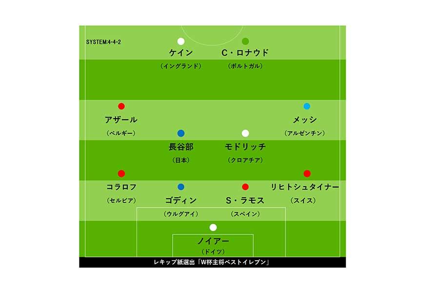 レキップ紙選出「W杯主将ベストイレブン」【画像:Football ZONE web】