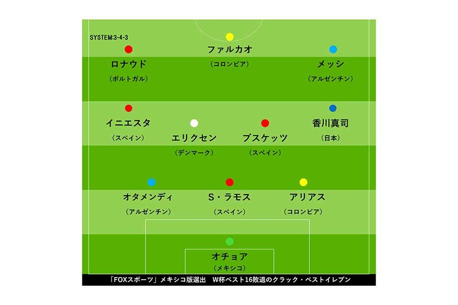 海外メディアが「W杯16強クラックBEST11」を選出【画像:Football ZONE web】