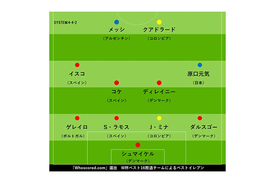 W杯ベスト16敗退チームによるベストイレブン【画像:Football ZONE web】