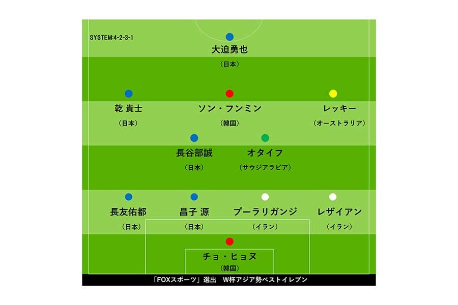「FOXスポーツ」アジア版が、今大会のアジア人ベストイレブンを独自選出【画像:Football ZONE web】