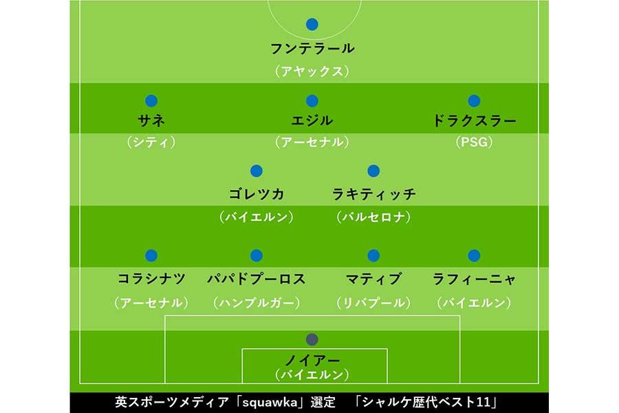 英スポーツメディア「squawka」選定 「シャルケ歴代ベスト11」【画像:Football ZONE web】