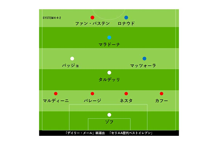 歴代 イレブン サッカー ベスト