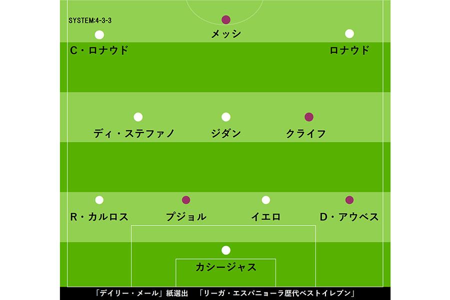 「デイリー・メール」選定、「リーガ・エスパニョーラ歴代ベストイレブン」【画像:Football ZONE web】
