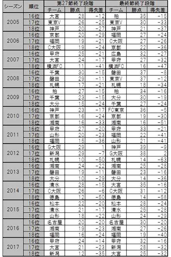 18チーム制となった2005年から昨季までの、J1リーグ16~18位「第27節時点順位」と「最終順位」【表:Evolving Data】