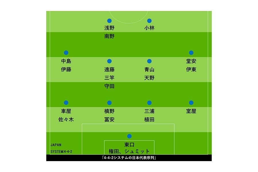 4-4-2システムの日本代表序列【画像:Football ZONE web】