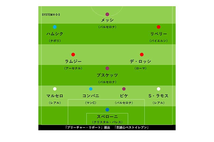 「ブリーチャー・リポート」選出 「忠誠心ベストイレブン」【画像:Football ZONE web】