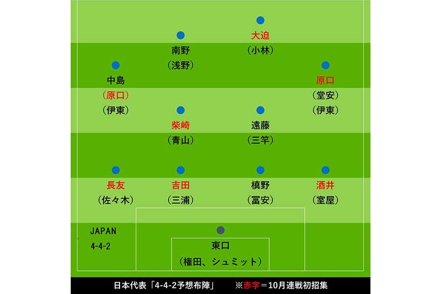 【図1】10月シリーズ招集メンバーを基にした日本代表「4-4-2の予想布陣」【画像:Football ZONE web】