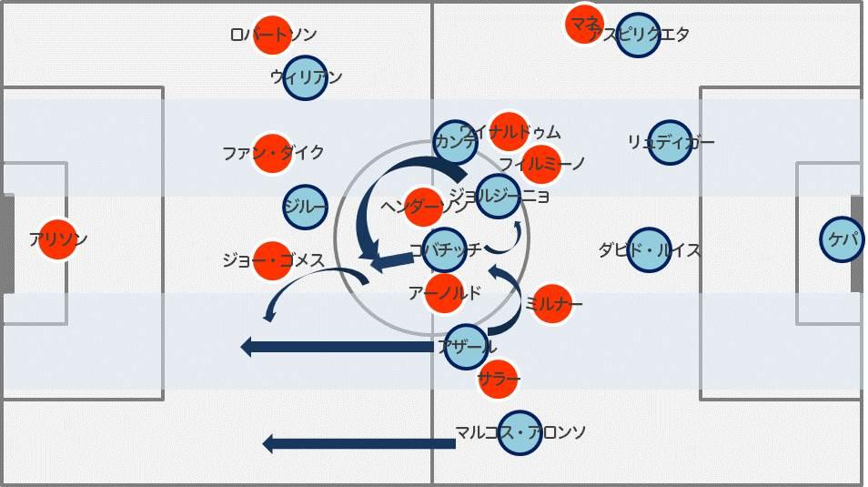 リバプール戦でアザールが決めた先制点のシーン【図:Evolving Data】