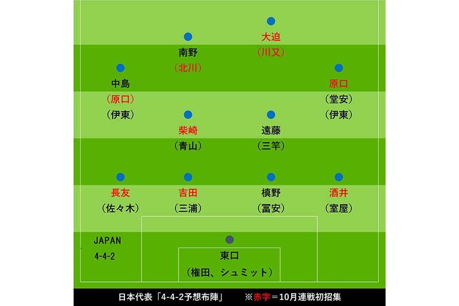 日本代表「4-4-2予想布陣」【画像:Football ZONE web】