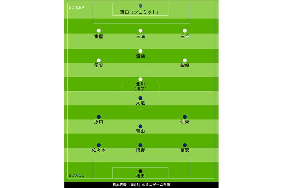 日本代表「8対8」ミニゲームの布陣図【画像:Football ZONE web】