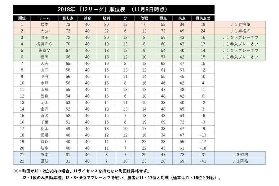 J2リーグ順位表【表:Football ZONE web】