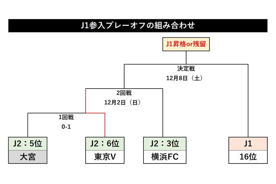 J1参入プレーオフの組み合わせ【図:Football ZONE web】
