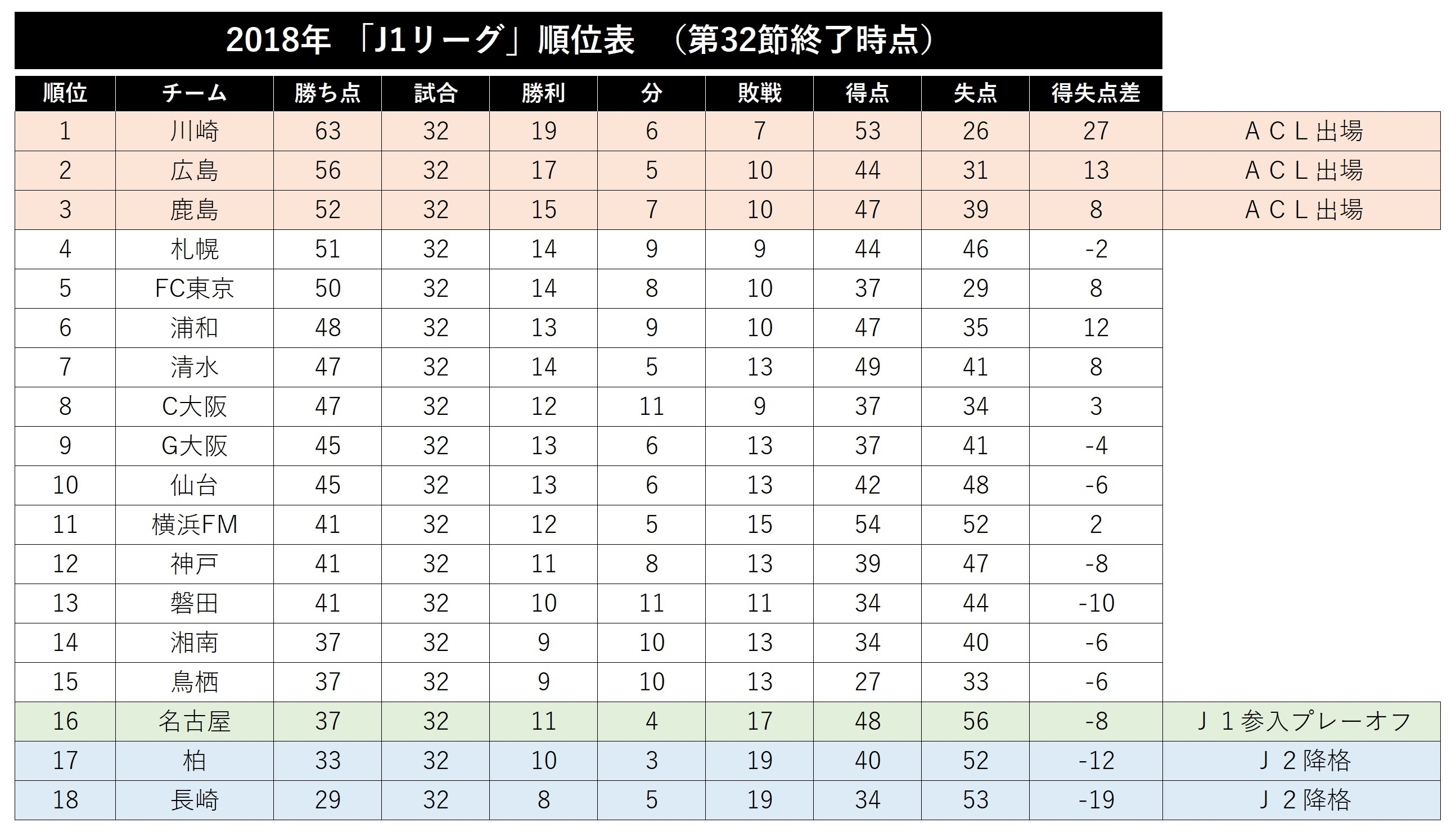 J1リーグ第32節終了時の順位表【表:Football ZONE web】