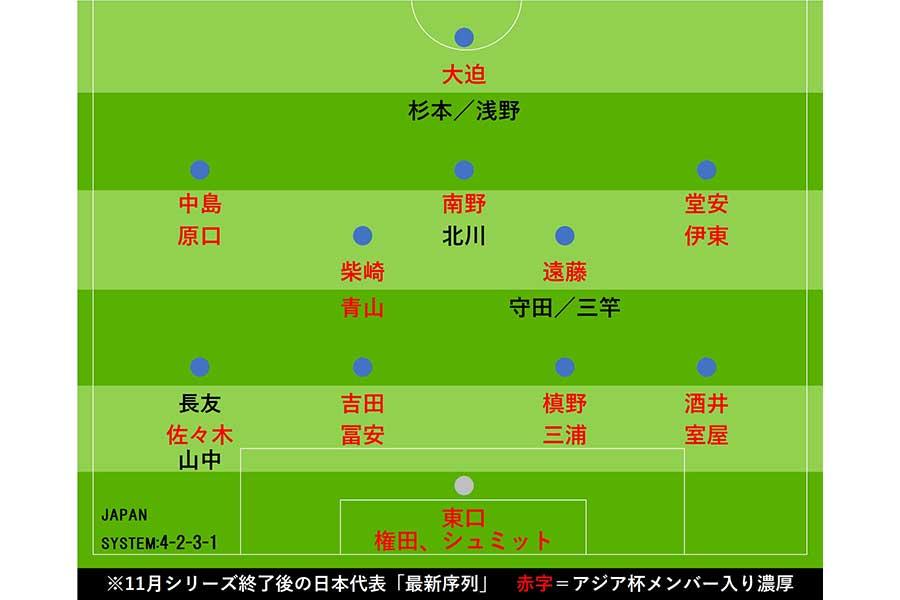 11月シリーズ終了後の日本代表「最新序列」【画像:Football ZONE web】
