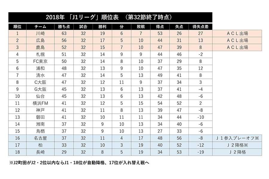 2018年「J1リーグ」順位表(第32節終了時点)【画像:Football ZONE web】