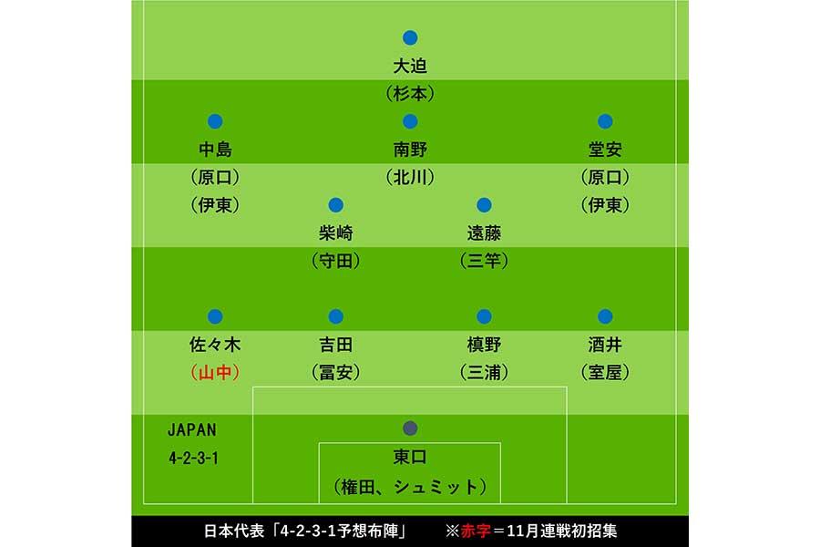 日本代表「4-2-3-1予想布陣図」【画像:Football ZONE web】