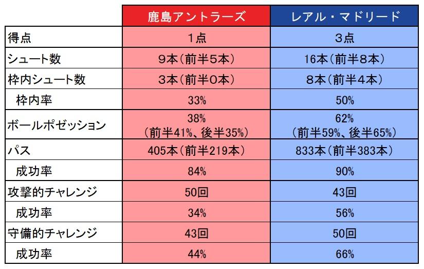 [表1]鹿島vsレアルのスタッツ比較【データ提供:Instat】