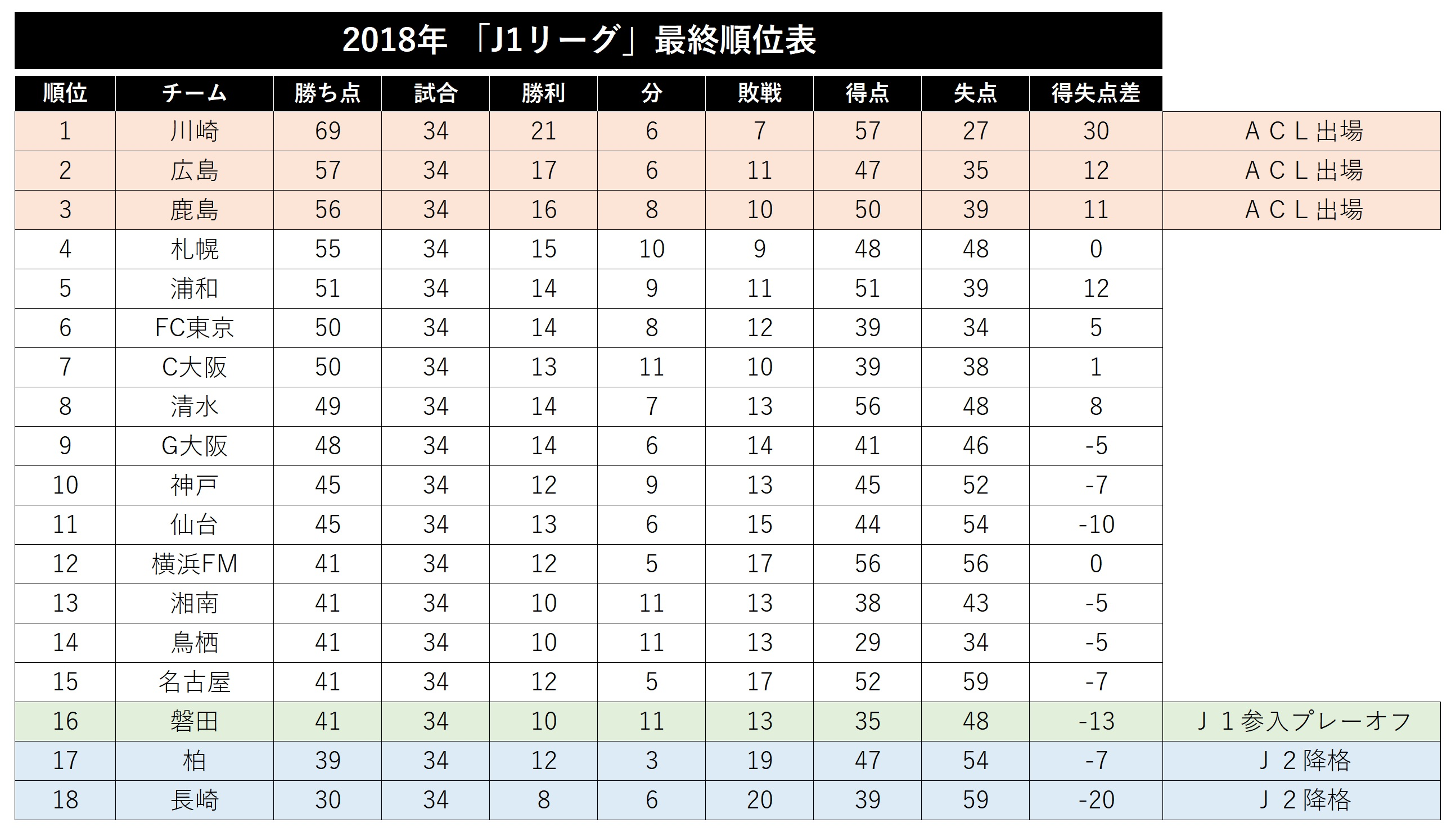 2018年「J1リーグ」最終順位表【画像:Football ZONE web】