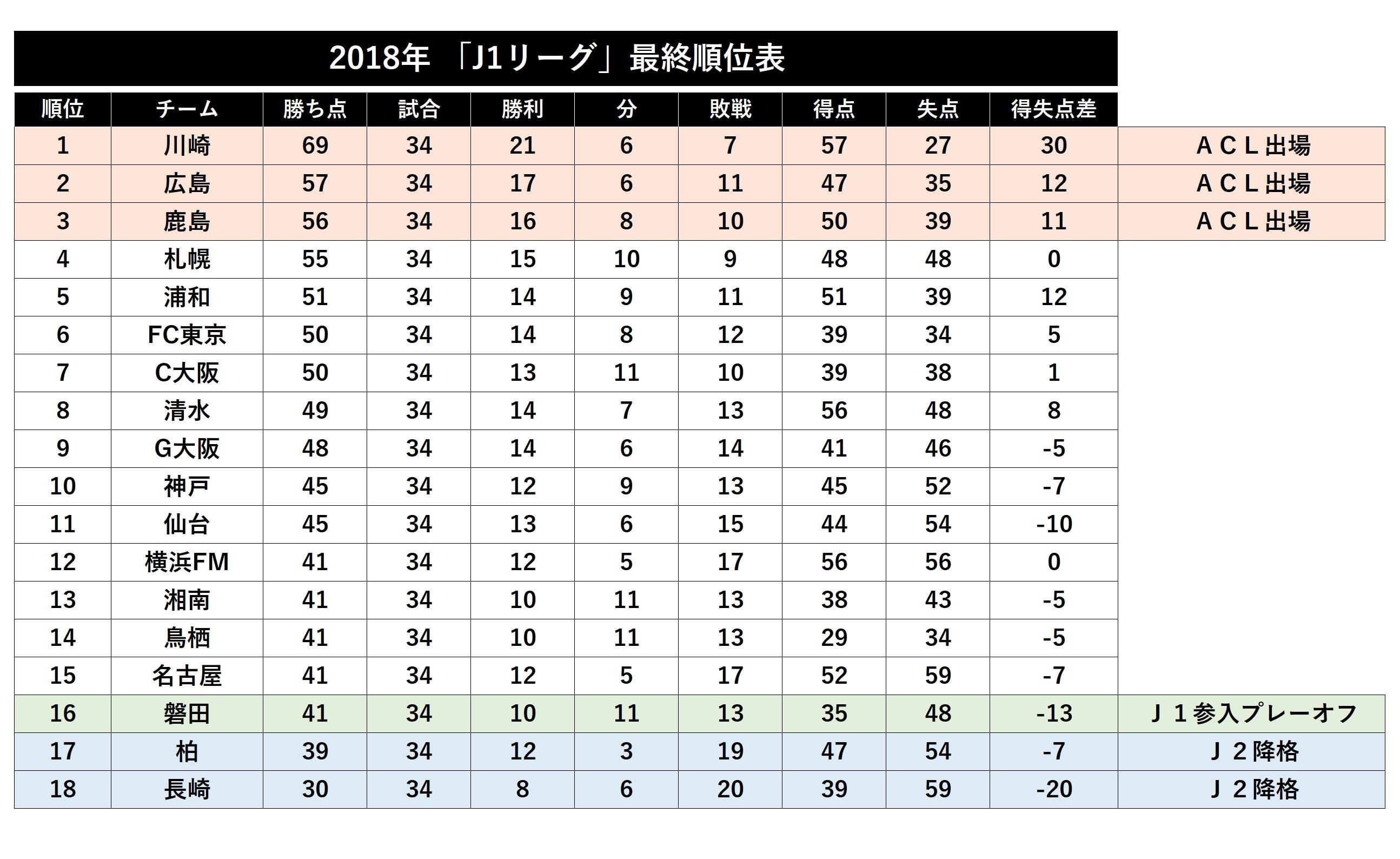 【参考図表】2018年J1リーグ最終順位表【画像:Football ZONE web】