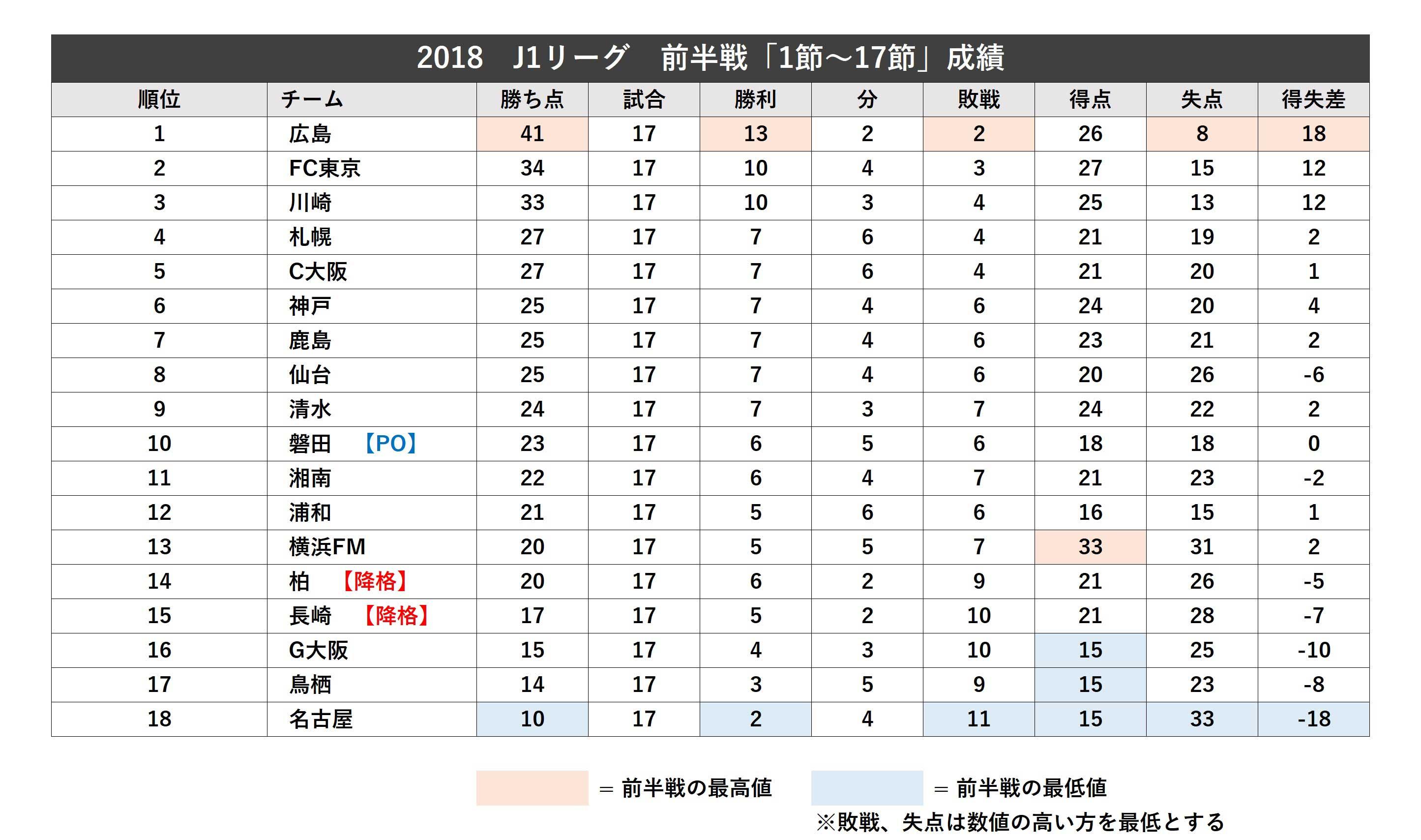【図1】2018 J1リーグ 前半戦「1節~17節」成績【画像:Football ZONE web】