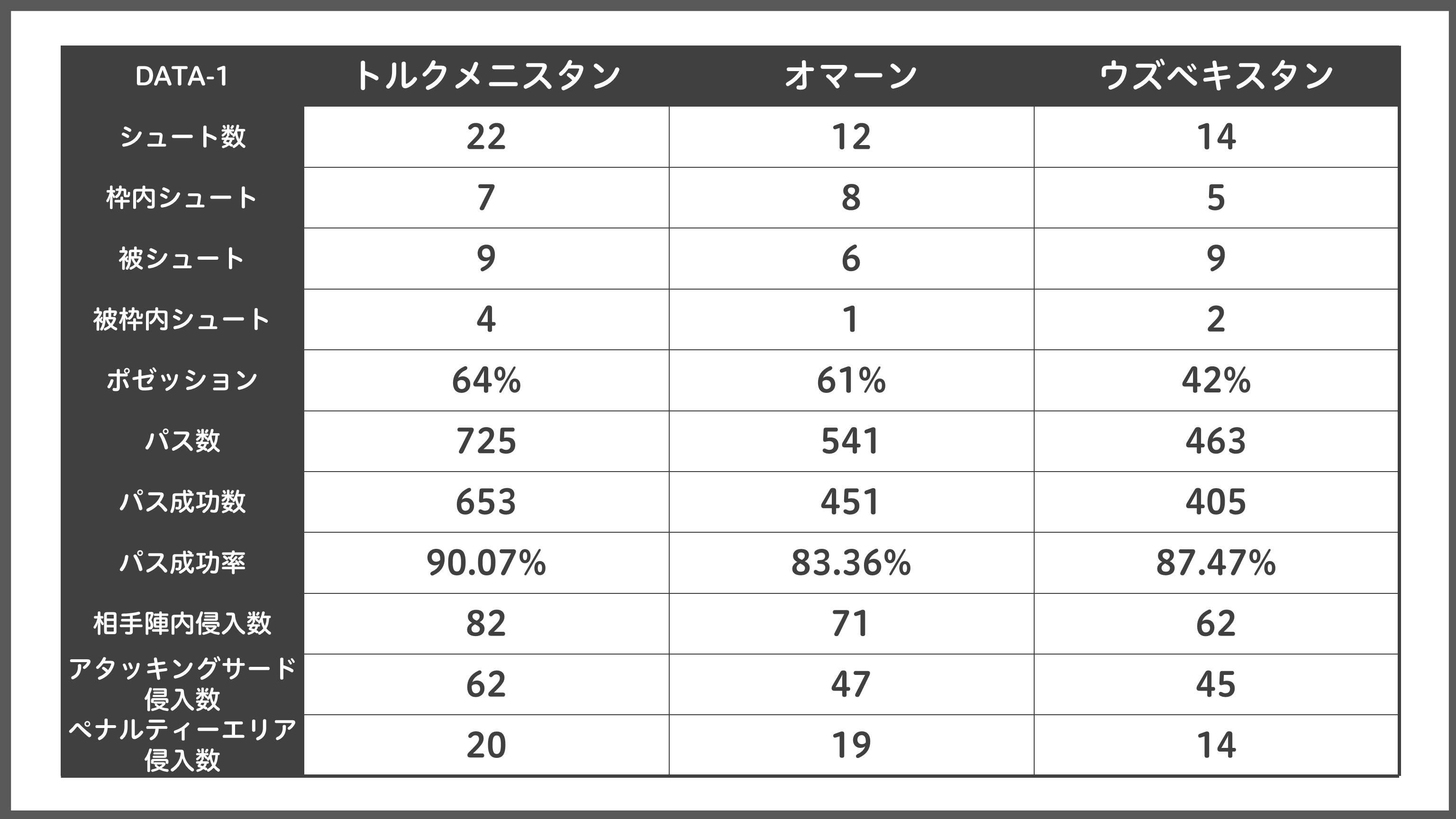 [DATA-1]グループリーグ3試合の日本代表スタッツ【表:Evolving Data】
