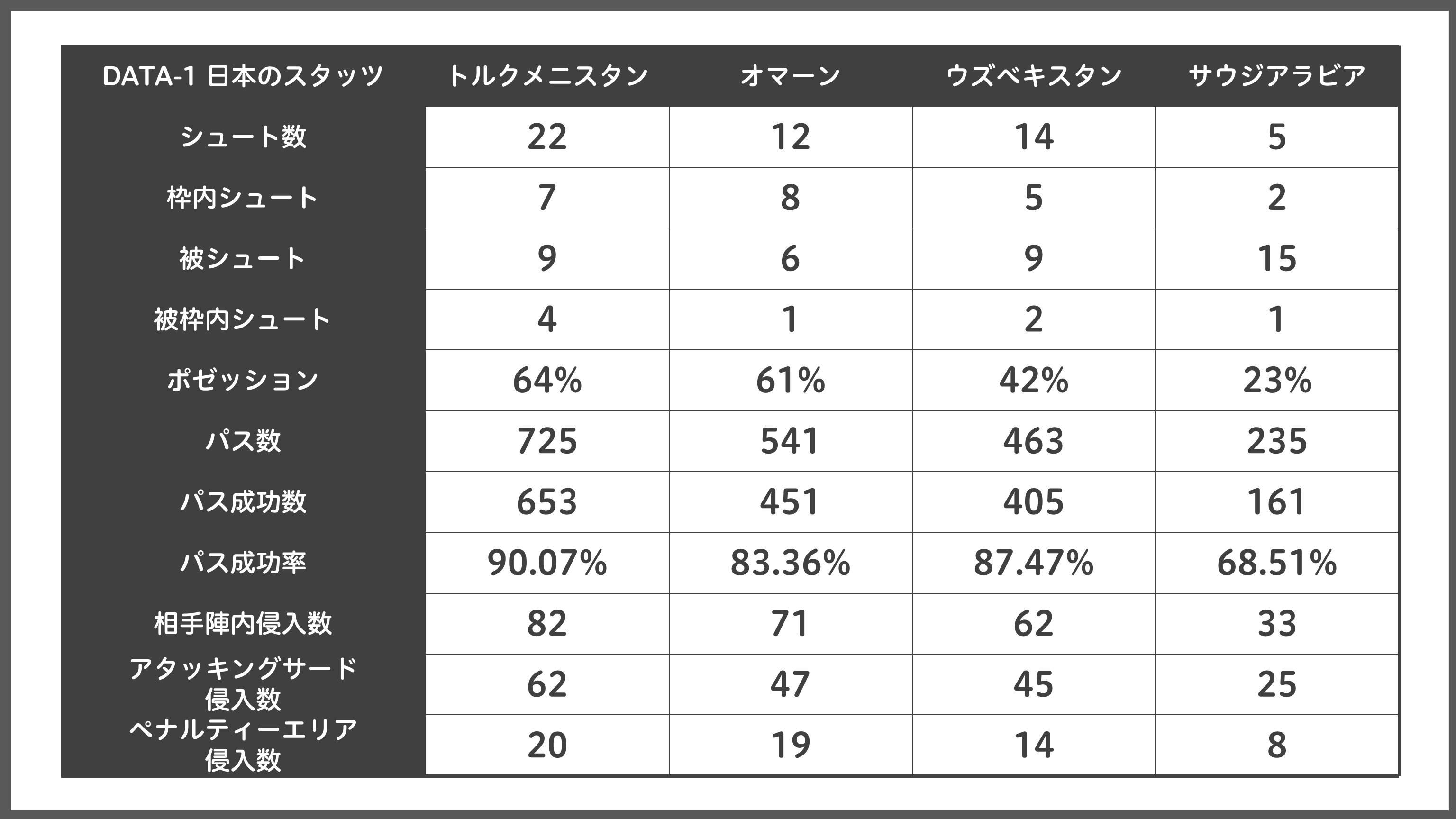[DATA-1]日本代表のアジアカップ4試合のスタッツ【表:Evolving Data】