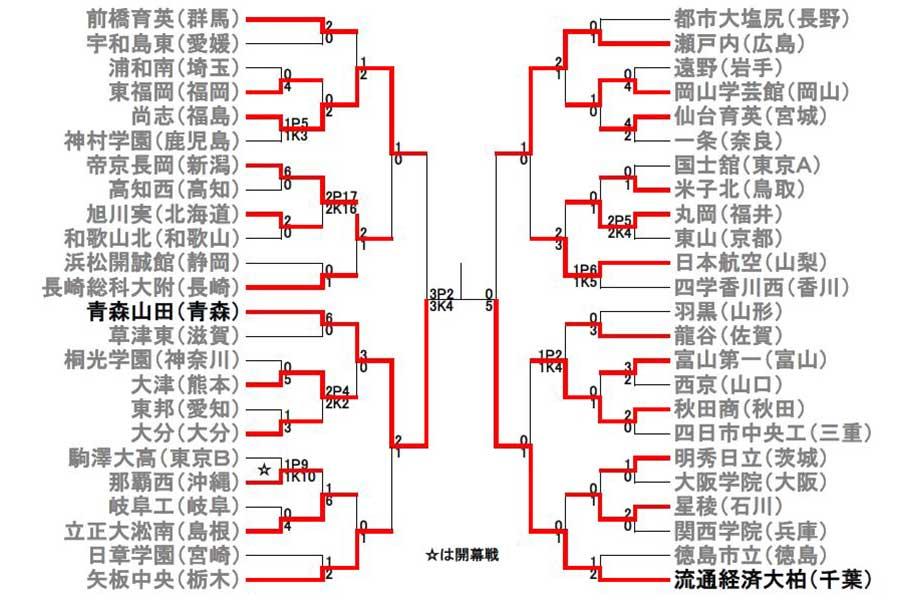 青森山田、流通経済大柏が14日の決勝に駒を進めた【画像:Football ZONE web】