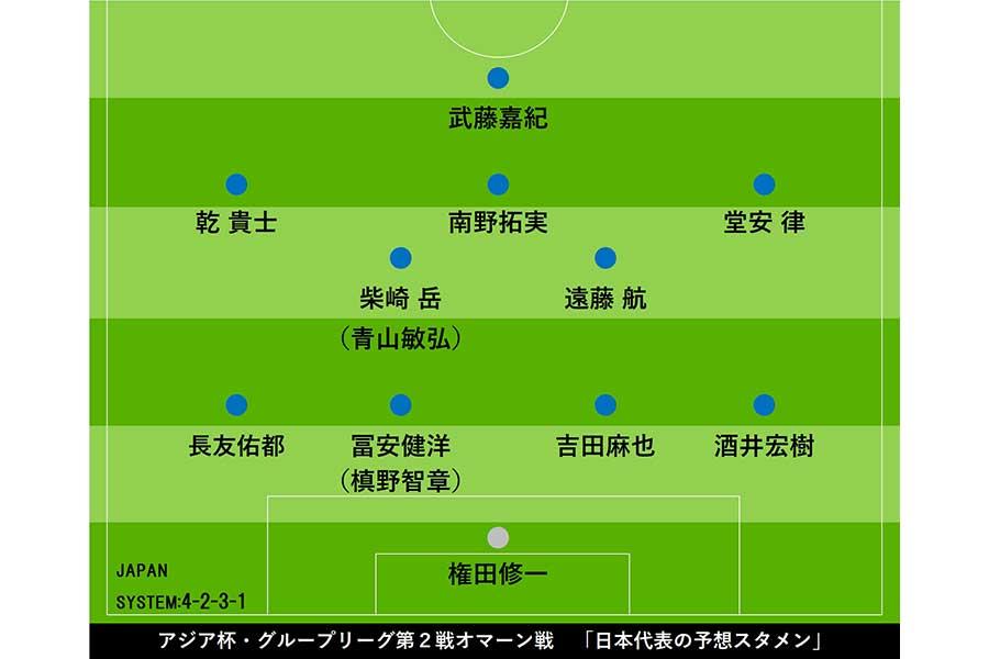 アジア杯・グループリーグ第2戦オマーン戦 「日本代表の予想スタメン」【画像:Football ZONE web】