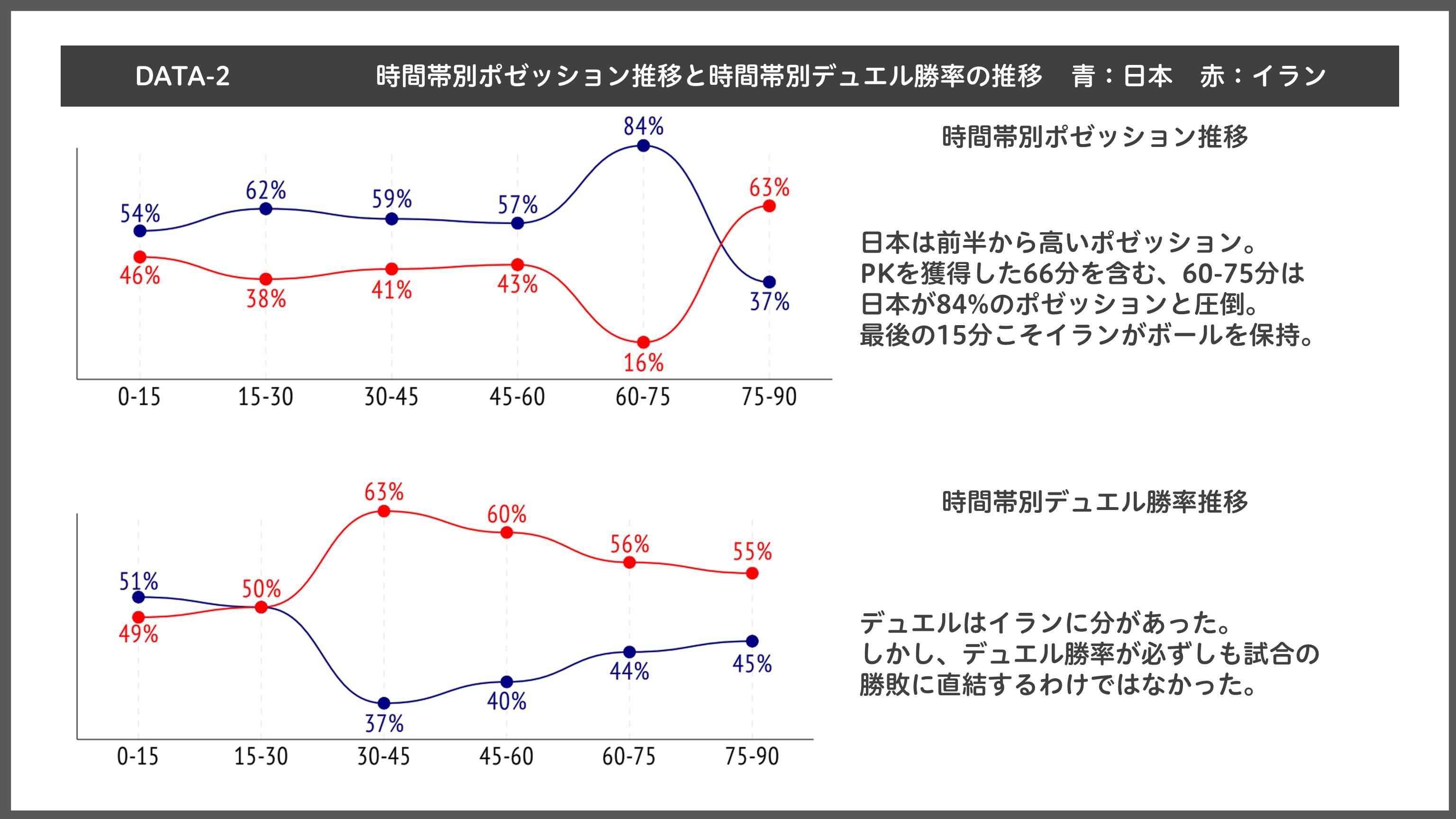 [DATA-2]日本とイランの時間帯別ポゼッションとデュエル勝率の推移【表:Evolving Data】
