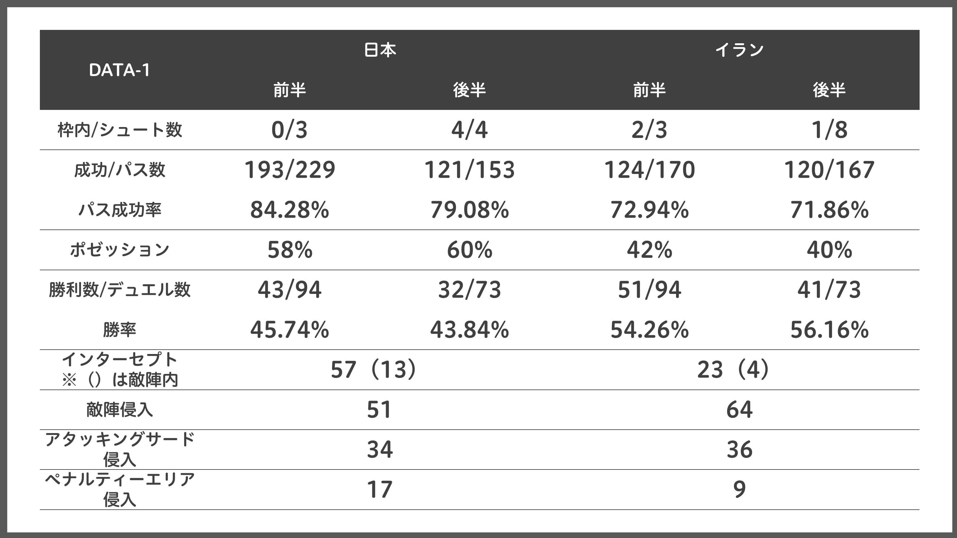 [DATA-1]日本とイランの試合スタッツ【表:Evolving Data】