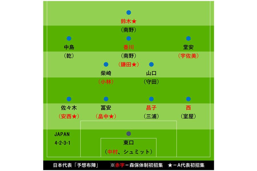 日本代表「3月シリーズ予想布陣」【画像:Football ZONE web】