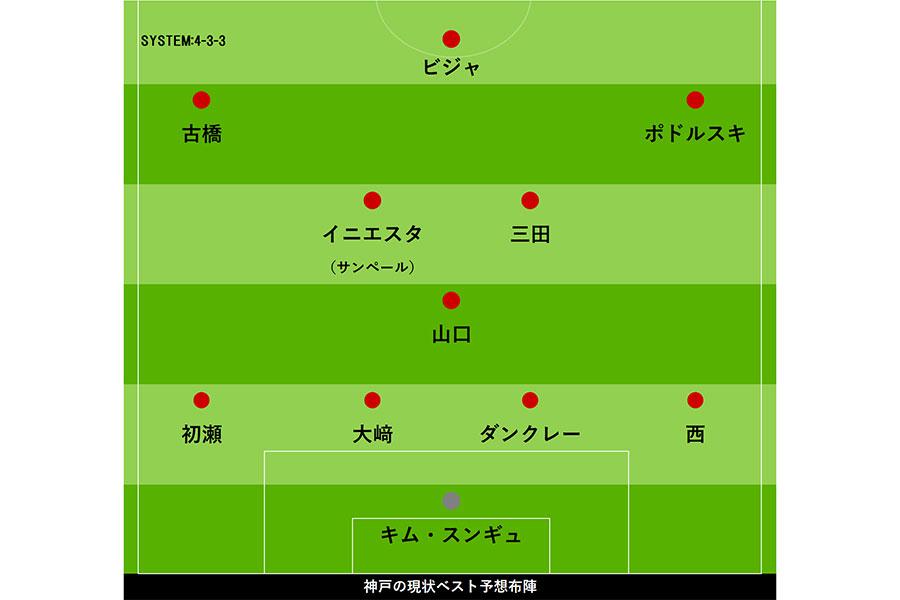神戸の現状ベスト予想布陣【画像:Football ZONE web】