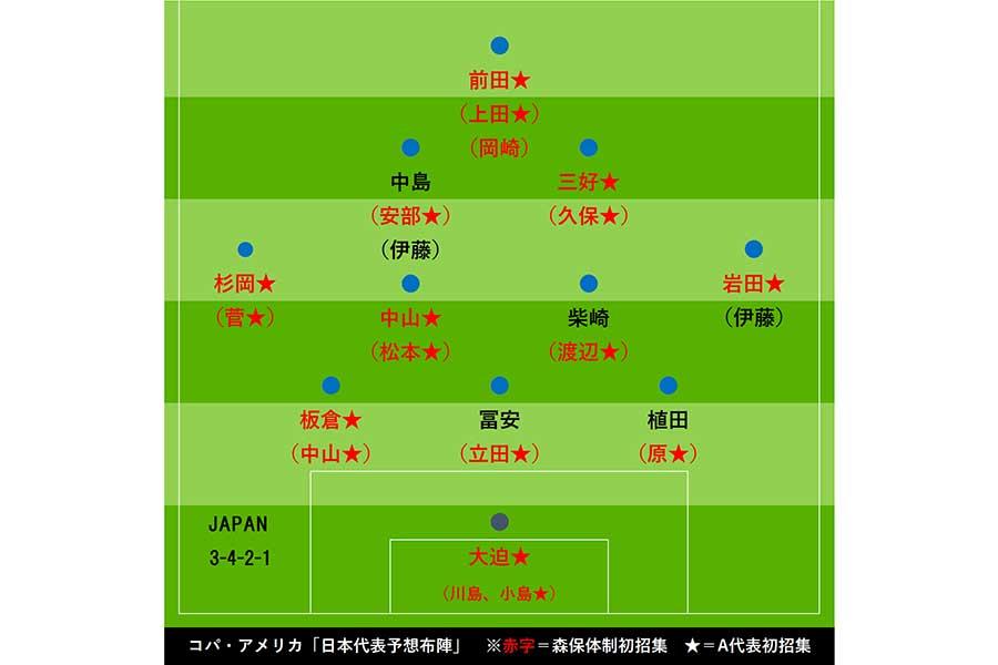 コパ・アメリカ「日本代表予想布陣3バック」【画像:Football ZONE web】